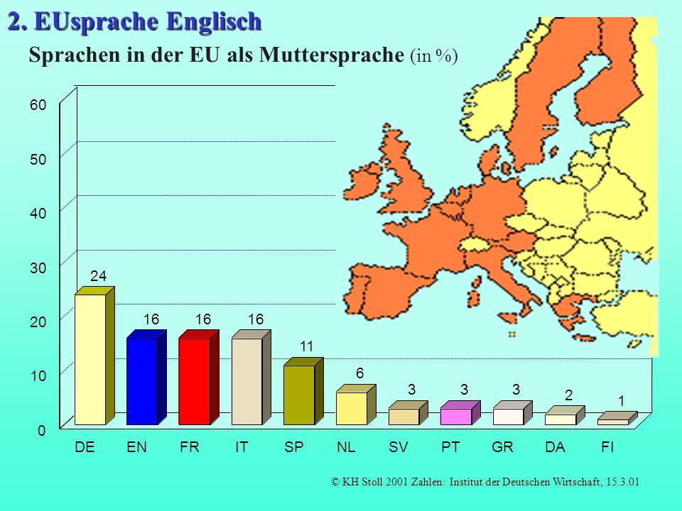 57 35 34 19 18 6 333 2 1 ENFRDEITSPNLSVPTGRDAFI 0 10 20 30 40 50 60 Sprachen in der EU als Mutter- und Fremdsprache (in %) © KH Stoll 2001, Zahlen: EUROBAROMETER 2001.