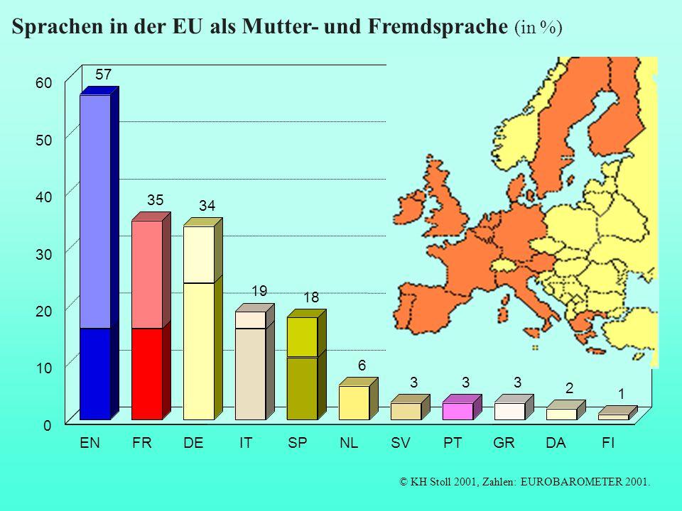 57 35 34 19 18 6 333 2 1 ENFRDEITSPNLSVPTGRDAFI 0 10 20 30 40 50 60 Sprachen in der EU als Mutter- und Fremdsprache (in %) © KH Stoll 2001, Zahlen: EU