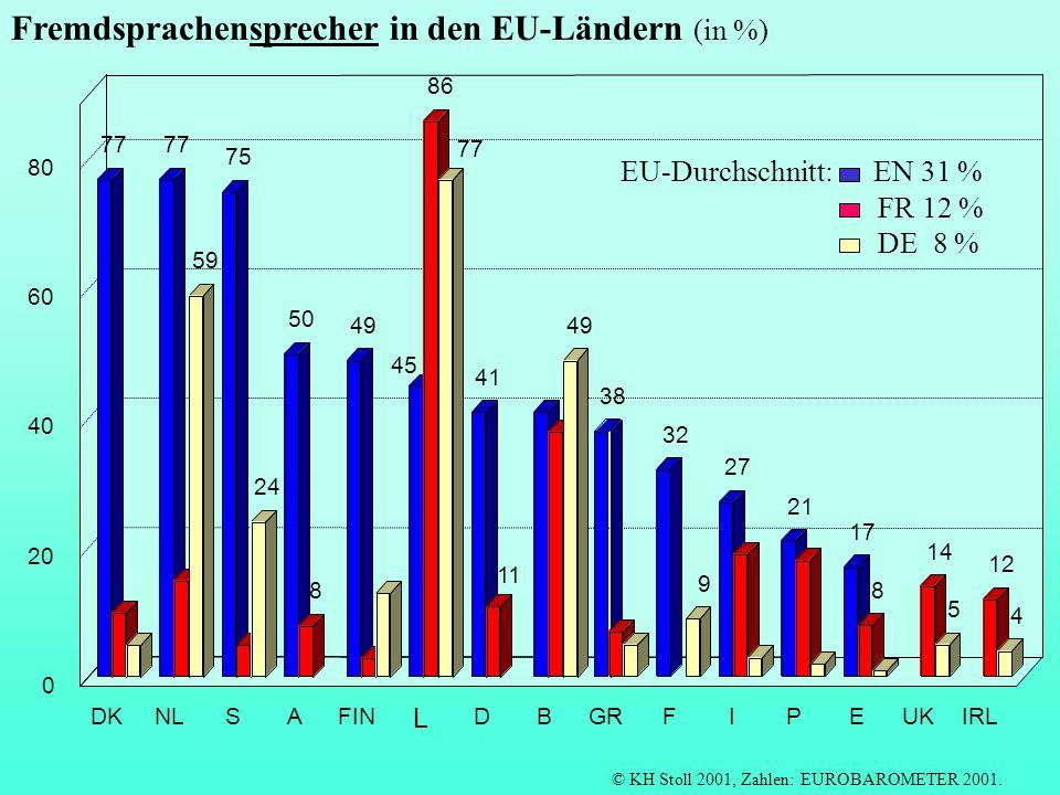 DKNLSAFIN L DBGRFIPEUKIRL 0 20 40 60 80 EU-Durchschnitt: EN 31 % FR 12 % DE 8 % © KH Stoll 2001, Zahlen: EUROBAROMETER 2001. Fremdsprachensprecher in