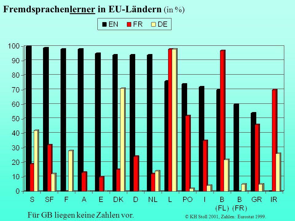 Anteil polyglotter Bürger in EU-Ländern (Fähigkeit zur Teilnahme an Gespräch in einer Fremdsprache, in %) © KH Stoll 2001, Zahlen nach West/ Edge/ Stokes 2000, 31 f.