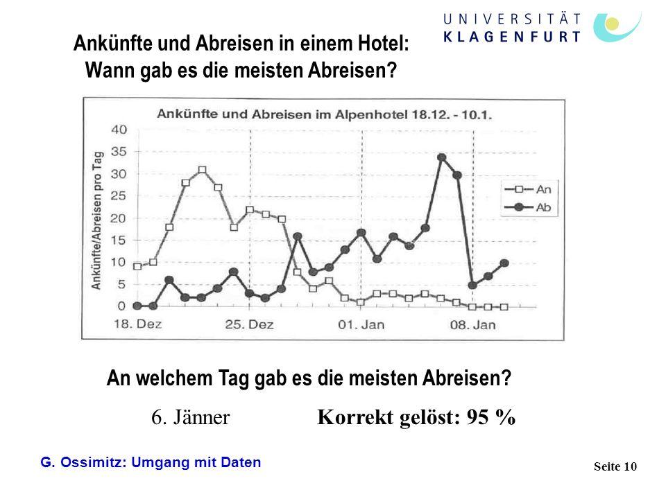 G. Ossimitz: Umgang mit Daten Seite 10 6. Jänner Ankünfte und Abreisen in einem Hotel: Wann gab es die meisten Abreisen? Korrekt gelöst: 95 % An welch