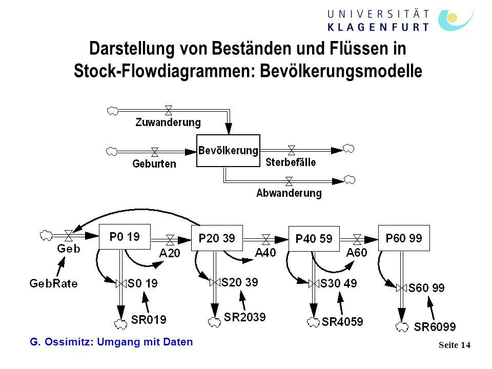 G. Ossimitz: Umgang mit Daten Seite 14 Darstellung von Beständen und Flüssen in Stock-Flowdiagrammen: Bevölkerungsmodelle