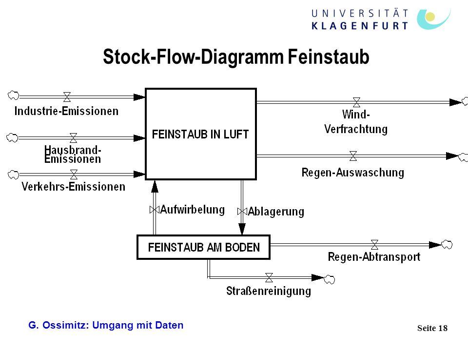 G. Ossimitz: Umgang mit Daten Seite 18 Stock-Flow-Diagramm Feinstaub