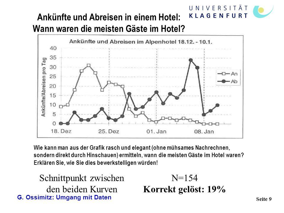 G. Ossimitz: Umgang mit Daten Seite 9 Schnittpunkt zwischen den beiden Kurven Ankünfte und Abreisen in einem Hotel: Wann waren die meisten Gäste im Ho