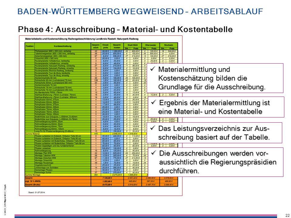 22 L:\4622_LRVN\pptx\4622_31.pptx 22 L:\4622_LRVN\pptx\4622_31.pptx Phase 4: Ausschreibung – Material- und Kostentabelle Ergebnis der Materialermittlu