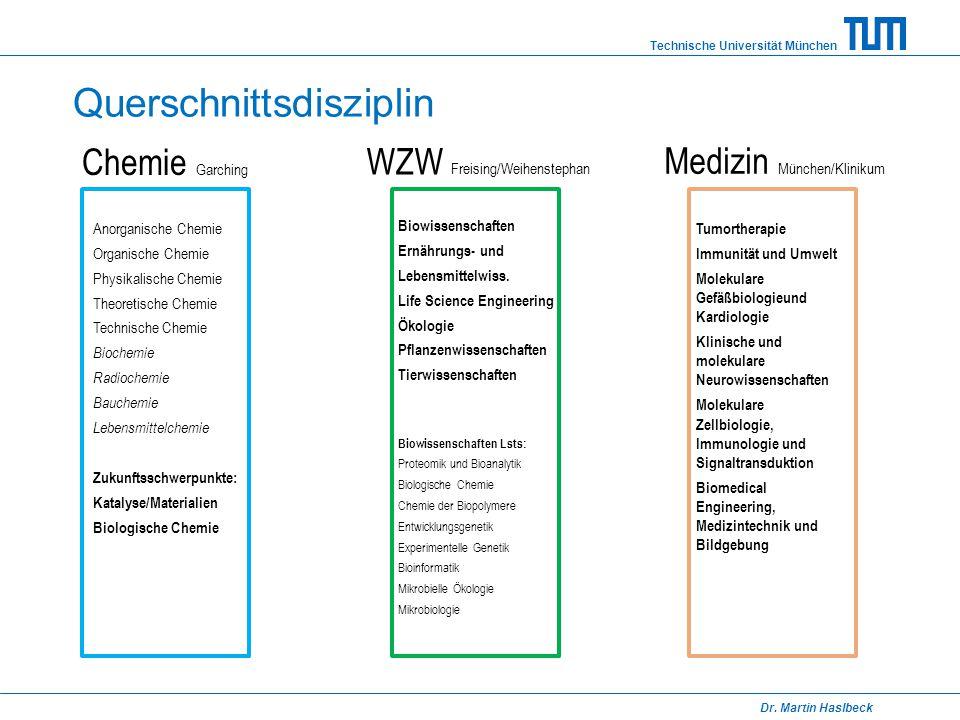 Technische Universität München Dr. Martin Haslbeck Querschnittsdisziplin Chemie Garching WZW Freising/Weihenstephan Medizin München/Klinikum Anorganis