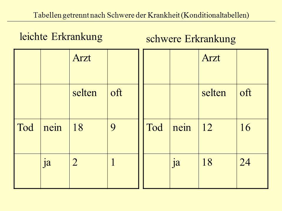 Tabellen getrennt nach Schwere der Krankheit (Konditionaltabellen) Arzt seltenoft Todnein189 ja21 Arzt seltenoft Todnein1216 ja1824 leichte Erkrankung schwere Erkrankung