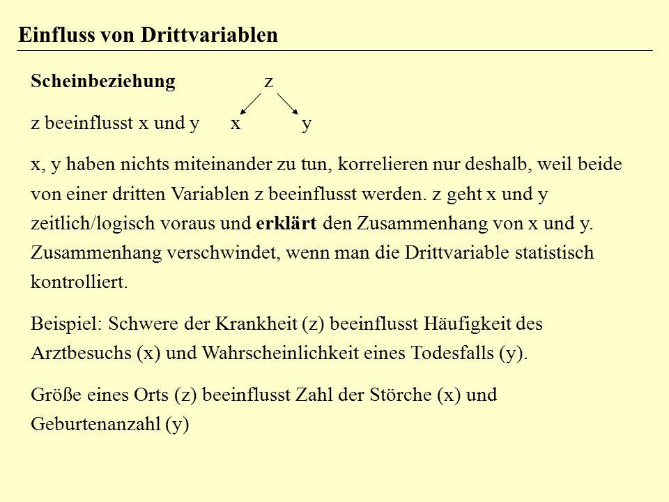 Einfluss von Drittvariablen Scheinbeziehung z z beeinflusst x und y x y x, y haben nichts miteinander zu tun, korrelieren nur deshalb, weil beide von einer dritten Variablen z beeinflusst werden.