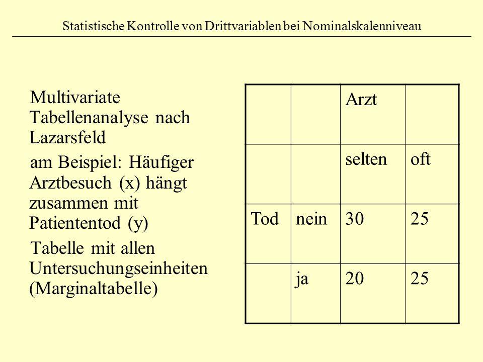 Statistische Kontrolle von Drittvariablen bei Nominalskalenniveau Multivariate Tabellenanalyse nach Lazarsfeld am Beispiel: Häufiger Arztbesuch (x) hängt zusammen mit Patiententod (y) Tabelle mit allen Untersuchungseinheiten (Marginaltabelle) Arzt seltenoft Todnein3025 ja2025