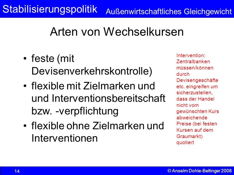 Stabilisierungspolitik Außenwirtschaftliches Gleichgewicht © Anselm Dohle-Beltinger 2008 14 Arten von Wechselkursen feste (mit Devisenverkehrskontrolle) flexible mit Zielmarken und und Interventionsbereitschaft bzw.