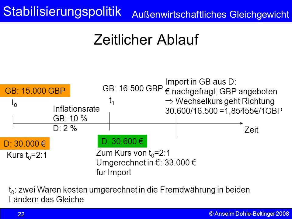 Stabilisierungspolitik Außenwirtschaftliches Gleichgewicht © Anselm Dohle-Beltinger 2008 22 Zeitlicher Ablauf Zeit Inflationsrate GB: 10 % D: 2 % GB: 15.000 GBP t0t0 t 0 : zwei Waren kosten umgerechnet in die Fremdwährung in beiden Ländern das Gleiche D: 30.000 € Kurs t 0 =2:1 GB: 16.500 GBP t1t1 D: 30.600 € Zum Kurs von t 0 =2:1 Umgerechnet in €: 33.000 € für Import Import in GB aus D: € nachgefragt; GBP angeboten  Wechselkurs geht Richtung 30.600/16.500 =1,85455€/1GBP