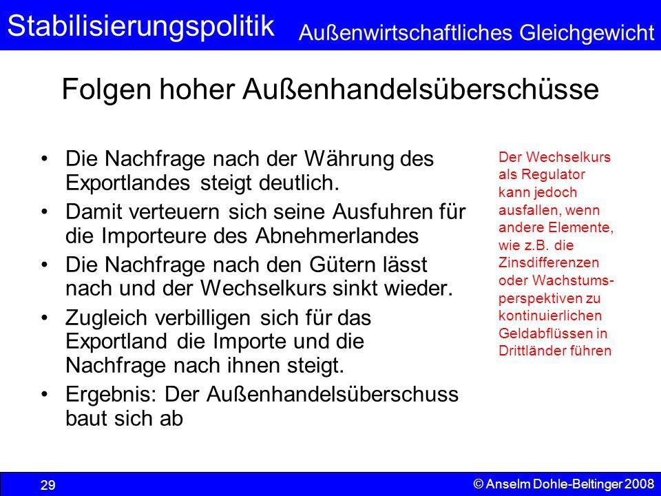 Stabilisierungspolitik Außenwirtschaftliches Gleichgewicht © Anselm Dohle-Beltinger 2008 29 Folgen hoher Außenhandelsüberschüsse Die Nachfrage nach der Währung des Exportlandes steigt deutlich.