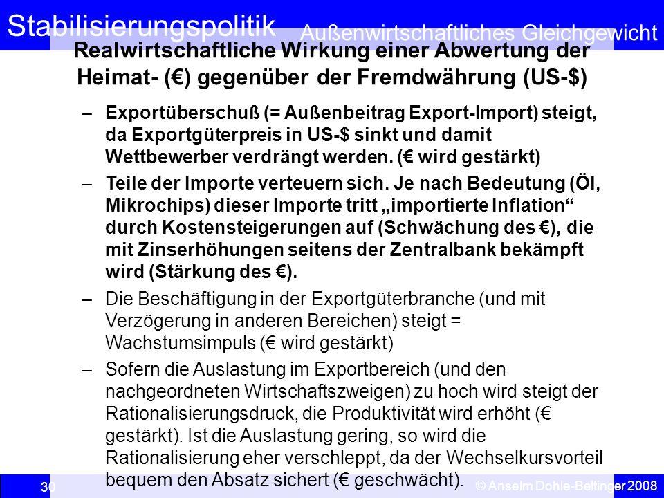 Stabilisierungspolitik Außenwirtschaftliches Gleichgewicht © Anselm Dohle-Beltinger 2008 30 Realwirtschaftliche Wirkung einer Abwertung der Heimat- (€) gegenüber der Fremdwährung (US-$) –Exportüberschuß (= Außenbeitrag Export-Import) steigt, da Exportgüterpreis in US-$ sinkt und damit Wettbewerber verdrängt werden.