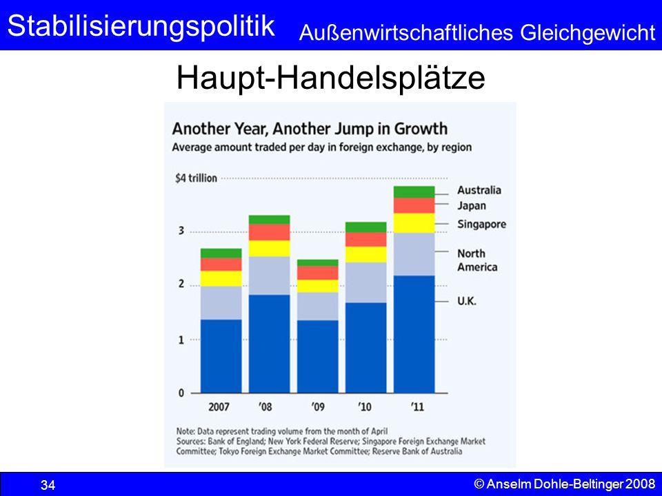Stabilisierungspolitik Außenwirtschaftliches Gleichgewicht Haupt-Handelsplätze © Anselm Dohle-Beltinger 2008 34