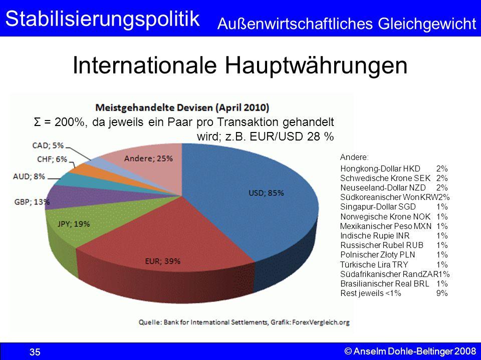 Stabilisierungspolitik Außenwirtschaftliches Gleichgewicht Internationale Hauptwährungen © Anselm Dohle-Beltinger 2008 35 Σ = 200%, da jeweils ein Paar pro Transaktion gehandelt wird; z.B.