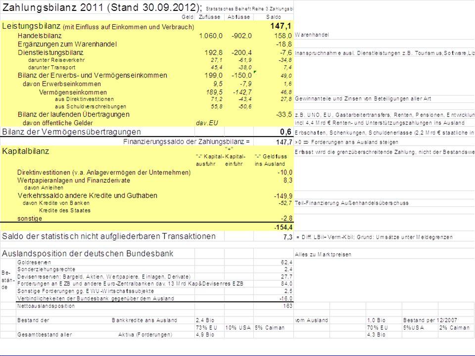 Stabilisierungspolitik Außenwirtschaftliches Gleichgewicht © Anselm Dohle-Beltinger 2008 5 Quelle: Deutsche Bundesbank Zahlungsbilanzstatistik vom 13.02.2008