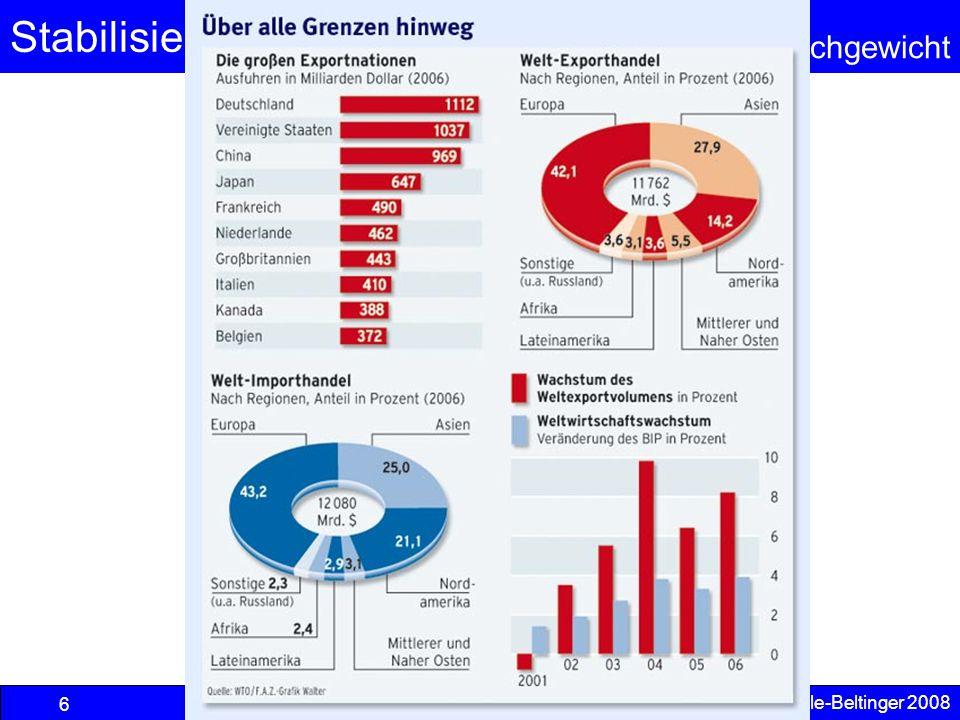 Stabilisierungspolitik Außenwirtschaftliches Gleichgewicht © Anselm Dohle-Beltinger 2008 6