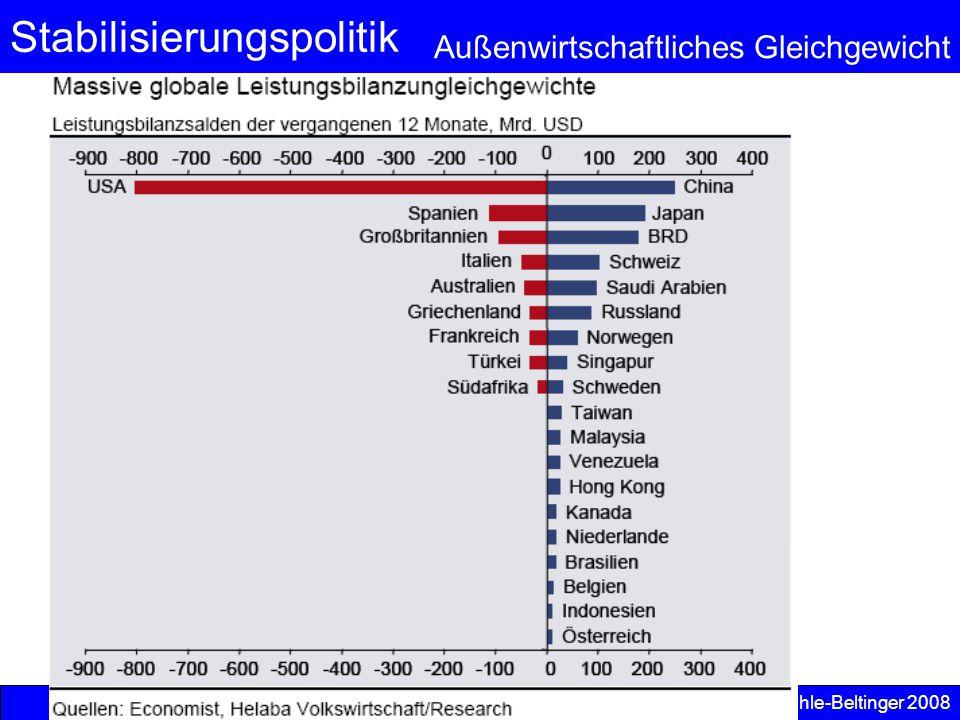 Stabilisierungspolitik Außenwirtschaftliches Gleichgewicht © Anselm Dohle-Beltinger 2008 7