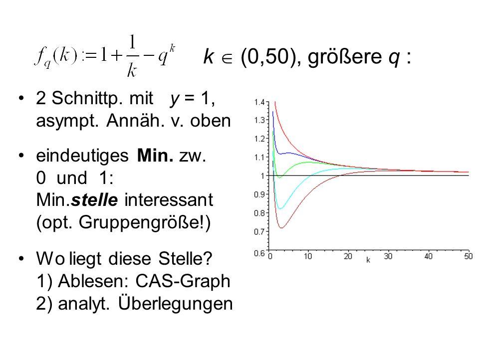 2 Schnittp. mit y = 1, asympt. Annäh. v. oben eindeutiges Min. zw. 0 und 1: Min.stelle interessant (opt. Gruppengröße!) Wo liegt diese Stelle? 1) Able