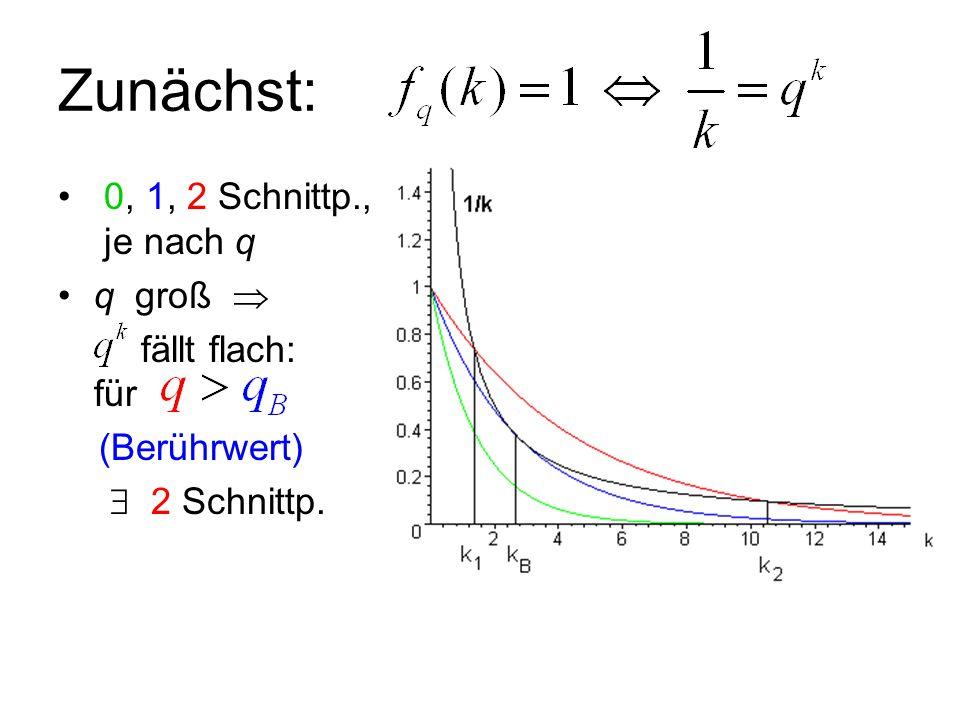Zunächst: 0, 1, 2 Schnittp., je nach q q groß  fällt flach: für (Berührwert)  2 Schnittp.