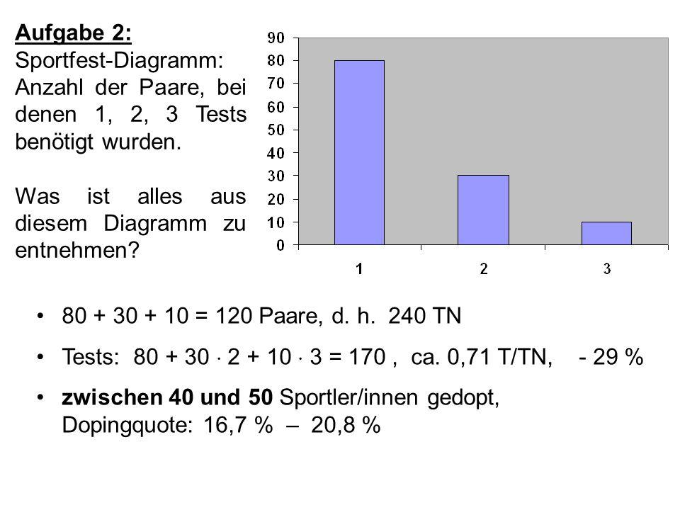 Aufgabe 2: Sportfest-Diagramm: Anzahl der Paare, bei denen 1, 2, 3 Tests benötigt wurden. Was ist alles aus diesem Diagramm zu entnehmen? 80 + 30 + 10