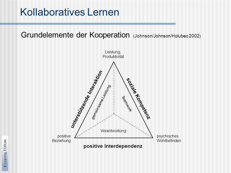 E-Learning FORUM Kollaboratives Lernen Grundelemente der Kooperation (Johnson/Johnson/Holubec 2002) Leistung, Produktivität psychisches Wohlbefinden positive Beziehung positive Interdependenz Verantwortung soziale Kompetenz Teamwork unterstützende Interaktion gemeinsame Leistung