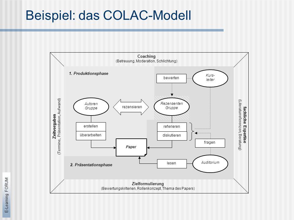 E-Learning FORUM Beispiel: das COLAC-Modell Coaching (Betreuung, Moderation, Schlichtung) Zeitvorgaben (Termine, Präsentation, Aufwand) Zielformulierung (Bewertungskriterien, Rollenkonzept, Thema des Papers) fachliche Expertise (Literaturreferenzen, Beratung) Paper bewerten Kurs- leiter lesen Auditorium erstellen Autoren Gruppe 1.