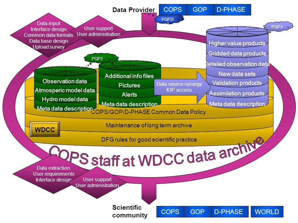 COPSGOPD-PHASEWORLD Scientific community DFG rules for good scientific practice Maintenance of long term archive COPS/GOP/D-PHASE Common Data Policy W