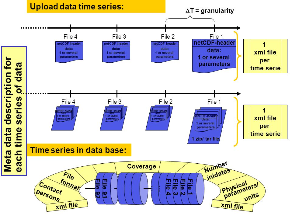 Meta data description for each time series of data 1 xml file per time serie 1 xml file per time serie data: 1 or several parameters netCDF-header data: 1 or several parameters netCDF-header data: 1 or several parameters netCDF-header data: 1 or several parameters netCDF-header File 1File 4File 3File 2 Number inidates Physical parameters/ units File format Contact persons Coverage xml file File 92File 91… …File 4File 3File 2 File 1 data: 1 or several parameters netCDF-header data: 1 or several parameters netCDF-header data: 1 or several parameters netCDF-header 1 zip/ tar file data: 1 or several parameters netCDF-header File 1File 2File 3File 4 Upload data time series:  T = granularity Time series in data base: