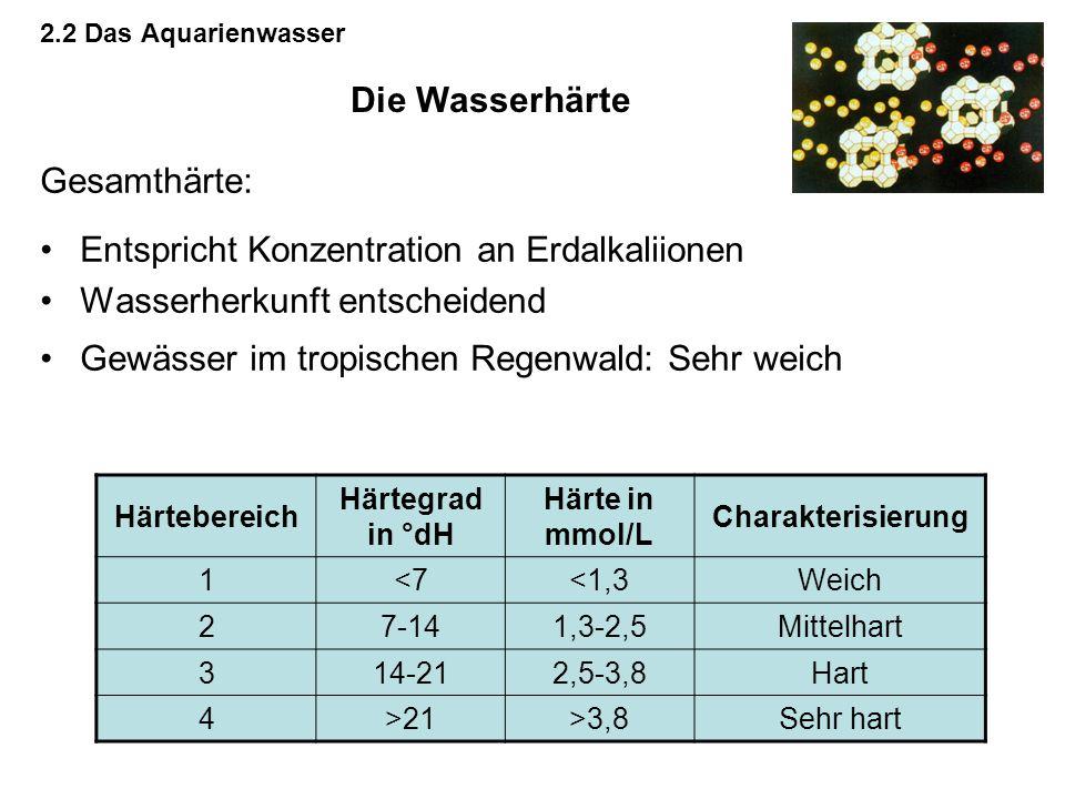 2.2 Das Aquarienwasser Gesamthärte: Entspricht Konzentration an Erdalkaliionen Wasserherkunft entscheidend Gewässer im tropischen Regenwald: Sehr weic
