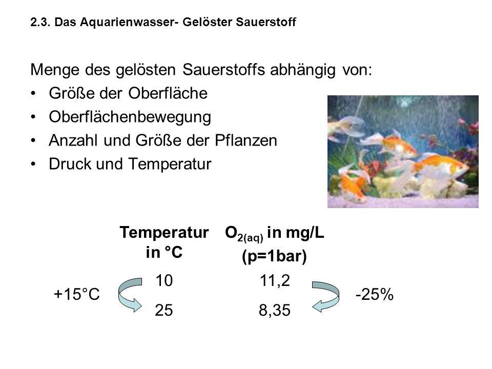 2.3. Das Aquarienwasser- Gelöster Sauerstoff Menge des gelösten Sauerstoffs abhängig von: Größe der Oberfläche Oberflächenbewegung Anzahl und Größe de
