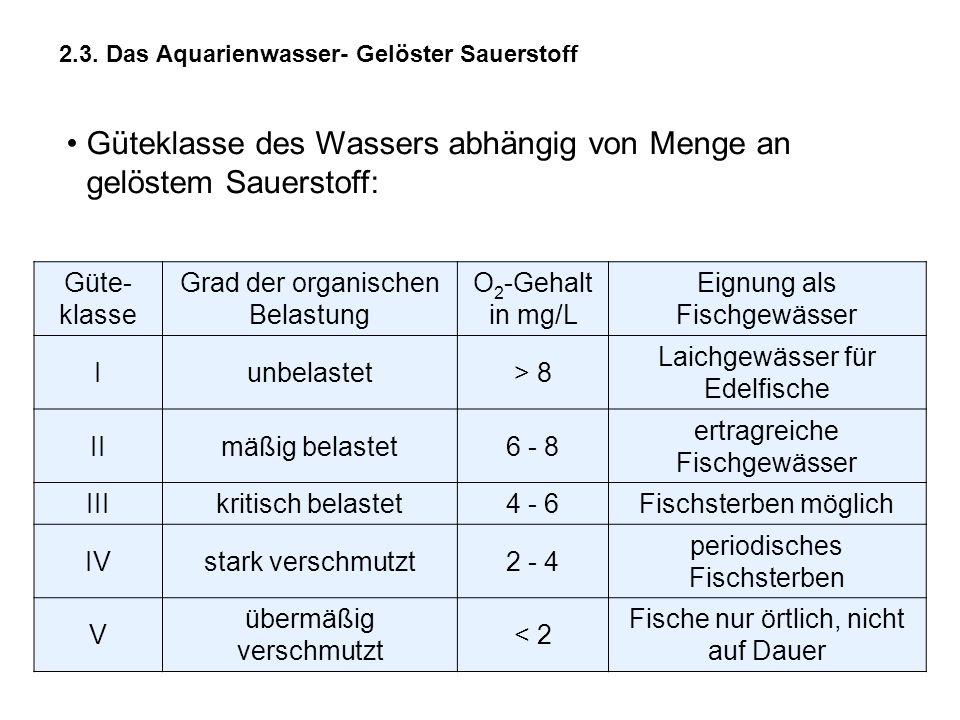 Güteklasse des Wassers abhängig von Menge an gelöstem Sauerstoff: Güte- klasse Grad der organischen Belastung O 2 -Gehalt in mg/L Eignung als Fischgew