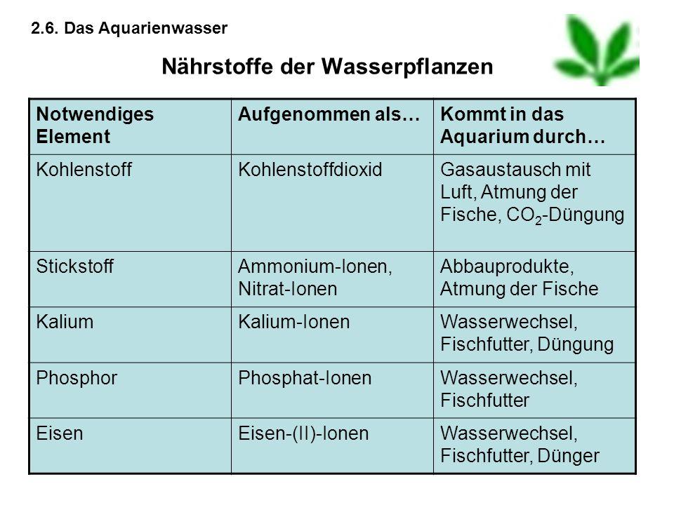 Nährstoffe der Wasserpflanzen Notwendiges Element Aufgenommen als…Kommt in das Aquarium durch… KohlenstoffKohlenstoffdioxidGasaustausch mit Luft, Atmu