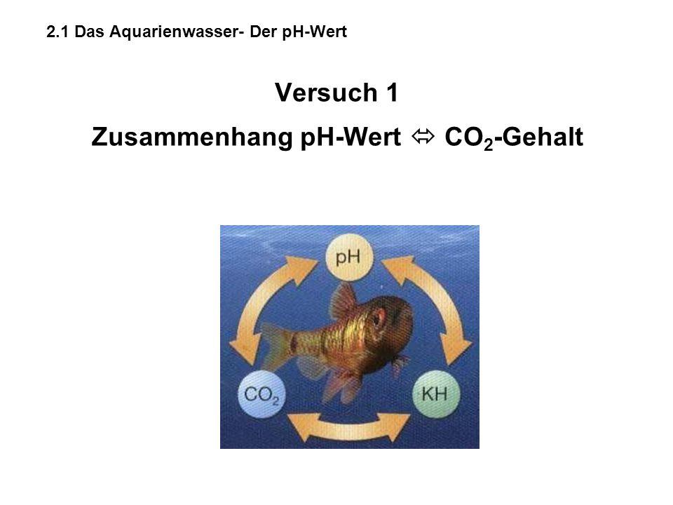 Versuch 1 Zusammenhang pH-Wert  CO 2 -Gehalt 2.1 Das Aquarienwasser- Der pH-Wert