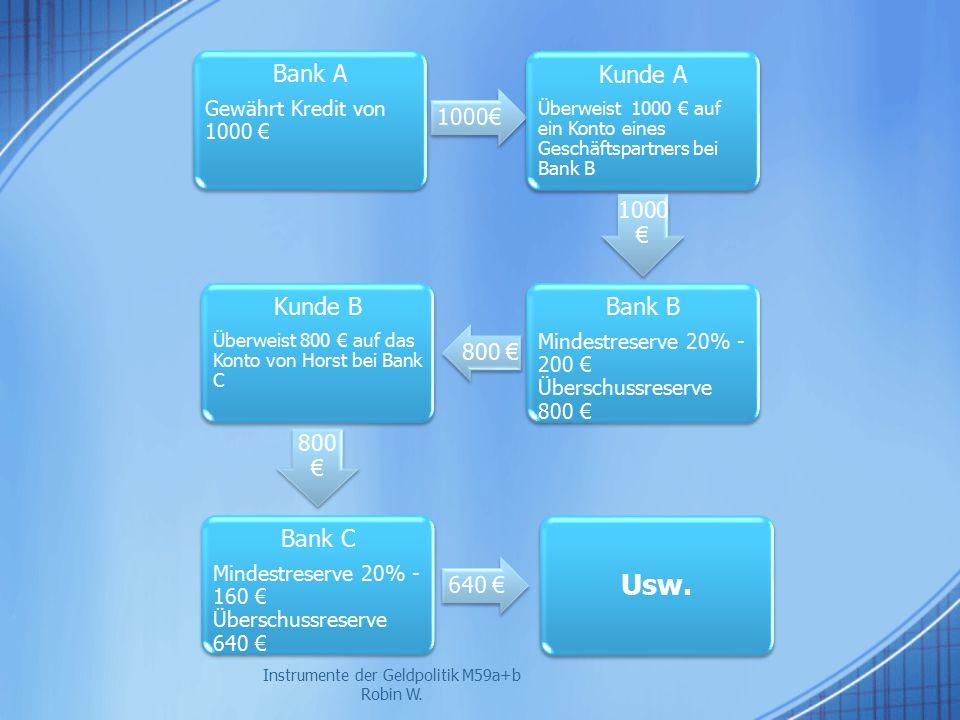 Instrumente der Geldpolitik M59a+b Robin W. Bank A Gewährt Kredit von 1000 € 1000€ Kunde A Überweist 1000 € auf ein Konto eines Geschäftspartners bei