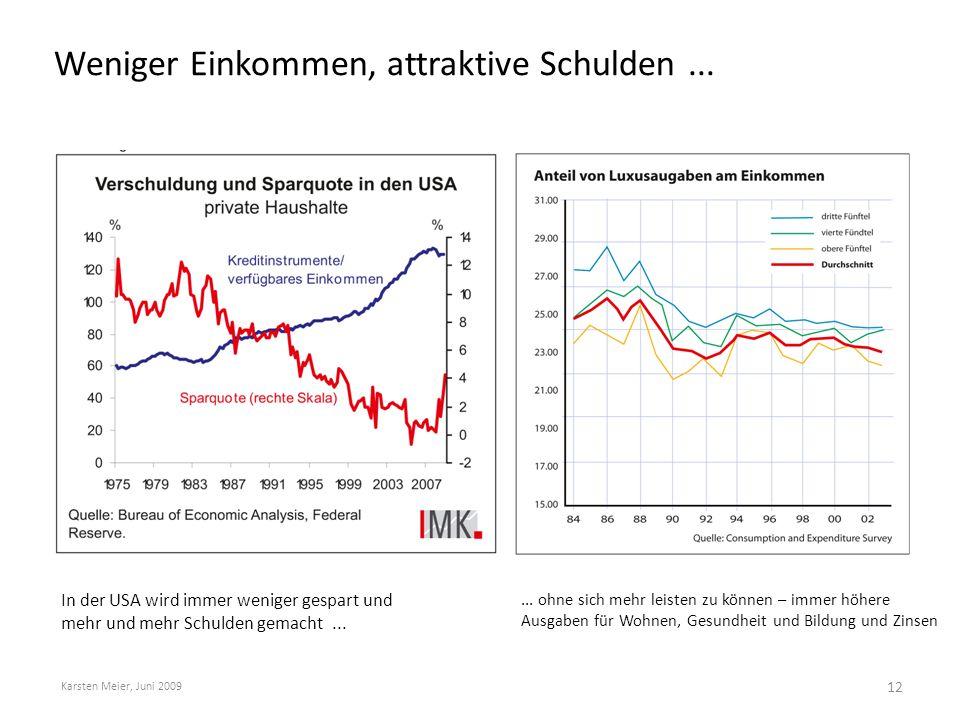 Weniger Einkommen, attraktive Schulden... Karsten Meier, Juni 2009 In der USA wird immer weniger gespart und mehr und mehr Schulden gemacht...... ohne