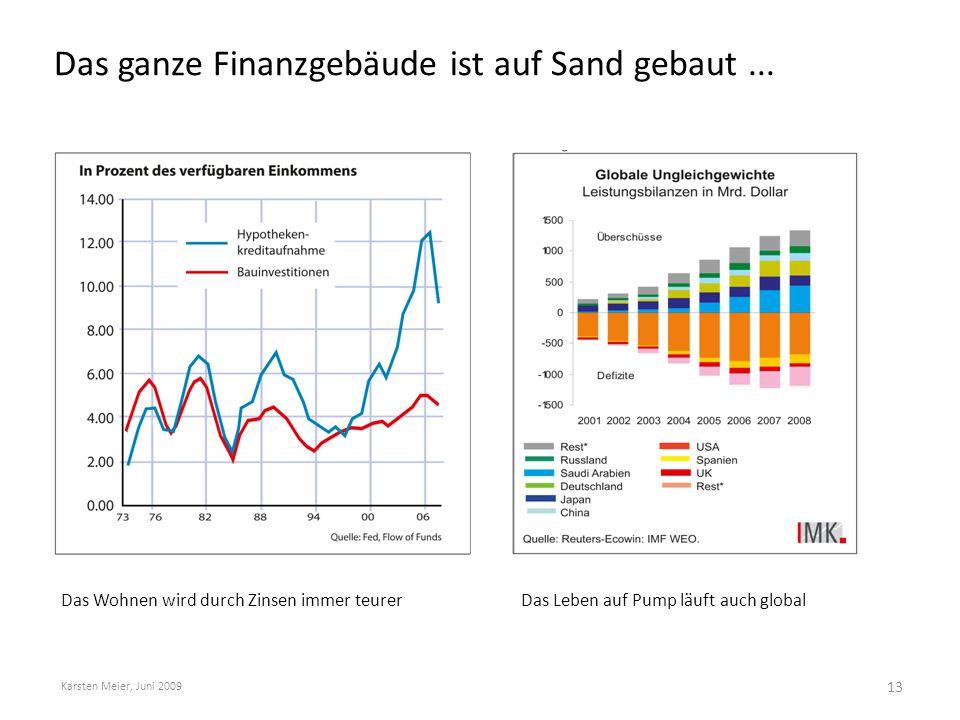 Das ganze Finanzgebäude ist auf Sand gebaut... Karsten Meier, Juni 2009 Das Wohnen wird durch Zinsen immer teurerDas Leben auf Pump läuft auch global