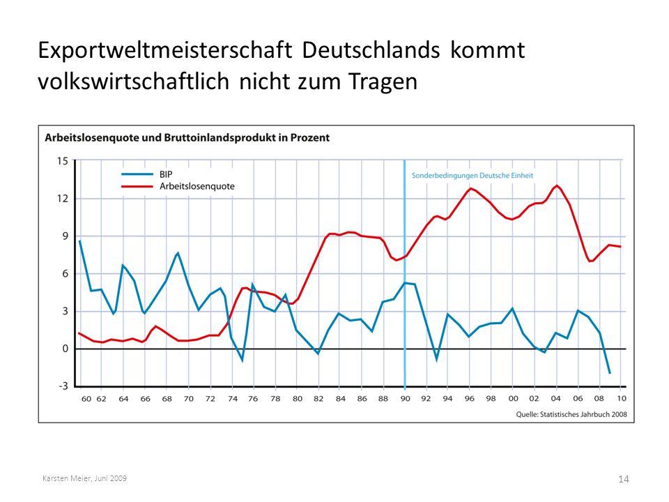 Exportweltmeisterschaft Deutschlands kommt volkswirtschaftlich nicht zum Tragen Karsten Meier, Juni 2009 14