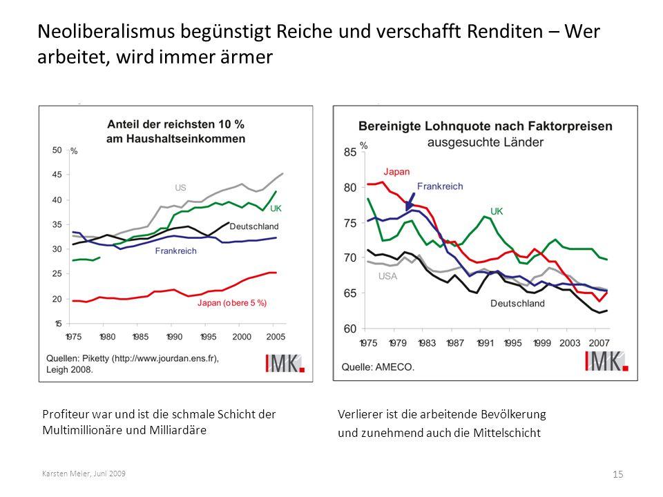 Neoliberalismus begünstigt Reiche und verschafft Renditen – Wer arbeitet, wird immer ärmer Karsten Meier, Juni 2009 Profiteur war und ist die schmale