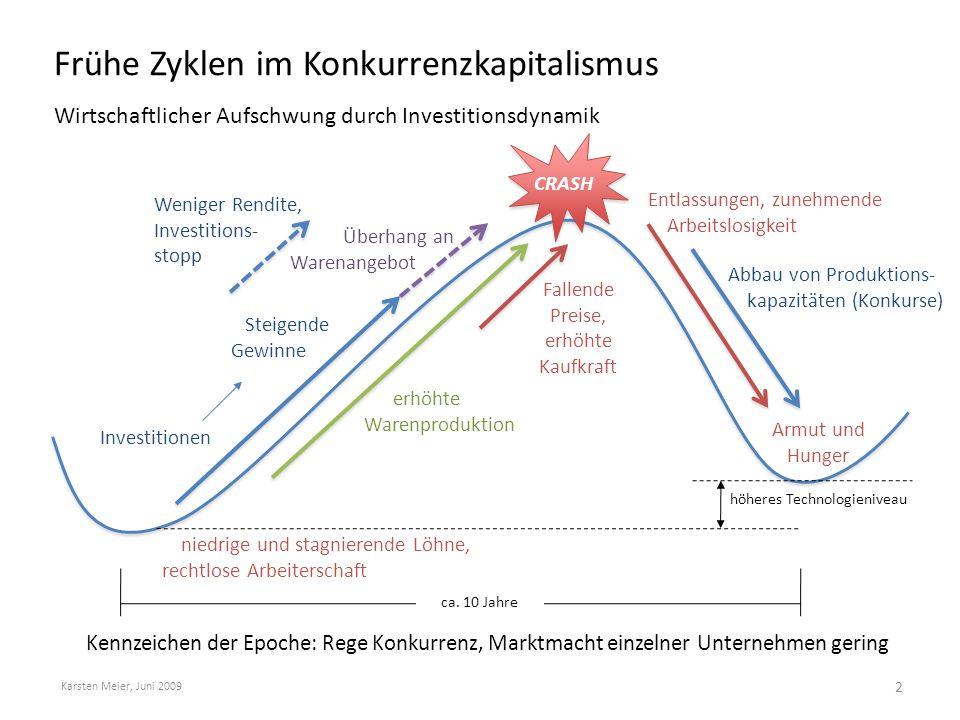 Frühe Zyklen im Konkurrenzkapitalismus Wirtschaftlicher Aufschwung durch Investitionsdynamik Karsten Meier, Juni 2009 2 ca. 10 Jahre höheres Technolog