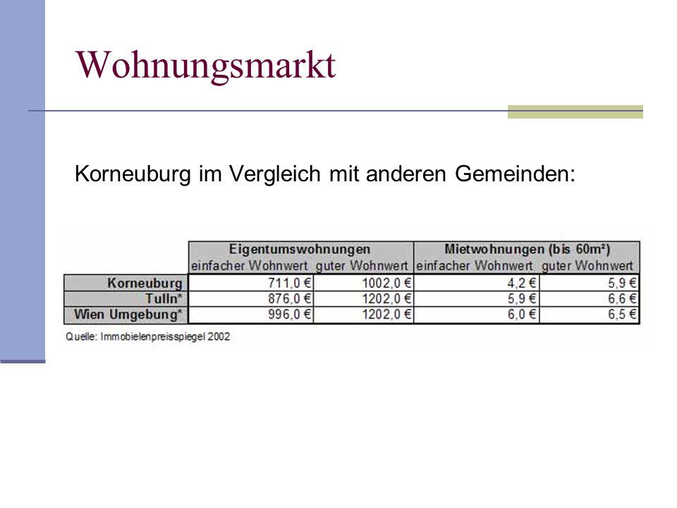 Wohnungsmarkt Korneuburg im Vergleich mit anderen Gemeinden: