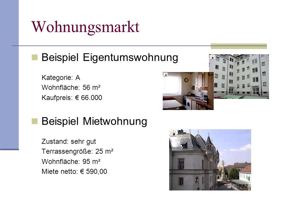 Wohnungsmarkt Beispiel Eigentumswohnung Kategorie: A Wohnfläche: 56 m² Kaufpreis: € 66.000 Beispiel Mietwohnung Zustand: sehr gut Terrassengröße: 25 m² Wohnfläche: 95 m² Miete netto: € 590,00