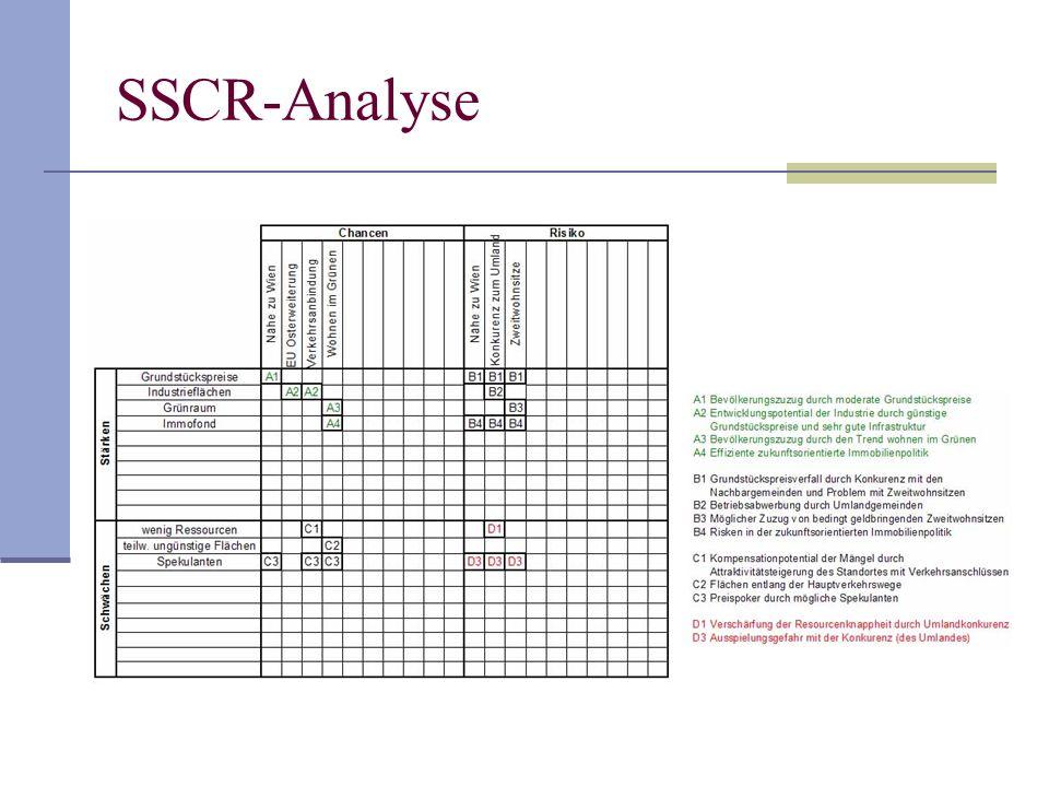 SSCR-Analyse