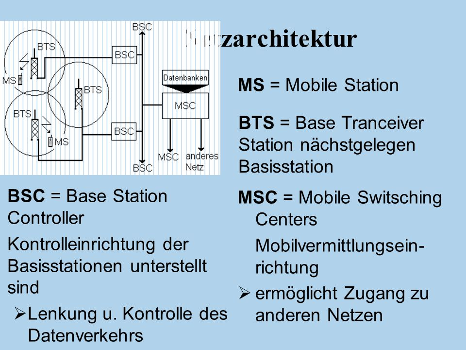 Einleitung WLAN Bluetooth GSM GPRS HSCSD UMTS Netzarchitektur MS = Mobile Station BTS = Base Tranceiver Station nächstgelegen Basisstation BSC = Base