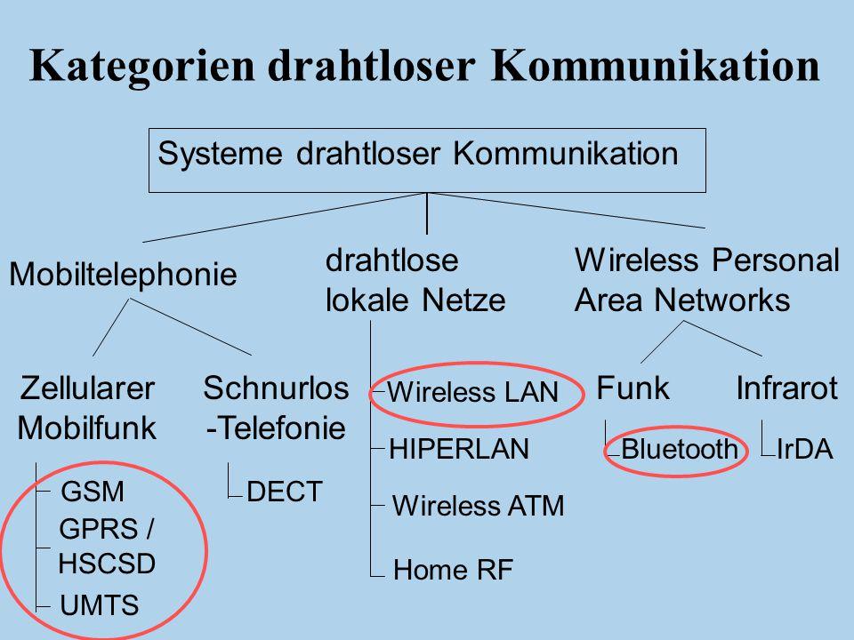 Einleitung WLAN Bluetooth GSM GPRS HSCSD UMTS Wireless LAN nach IEEE 802.11  jeder Rechner erhält ein Sende- u.