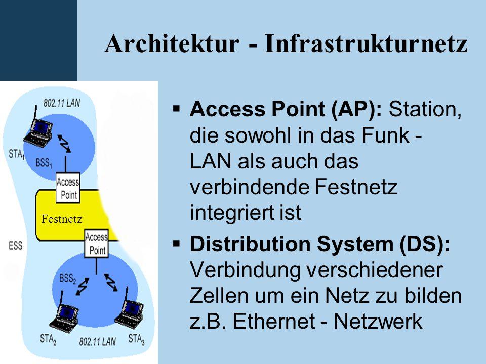 Einleitung WLAN Bluetooth GSM GPRS HSCSD UMTS Architektur - Infrastrukturnetz  Access Point (AP): Station, die sowohl in das Funk - LAN als auch das