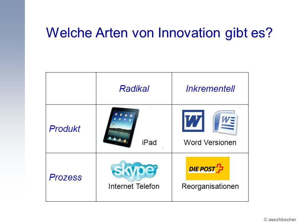 © aeschbacher Welche Arten von Innovation gibt es? RadikalInkrementell Produkt iPadWord Versionen Prozess Internet TelefonReorganisationen