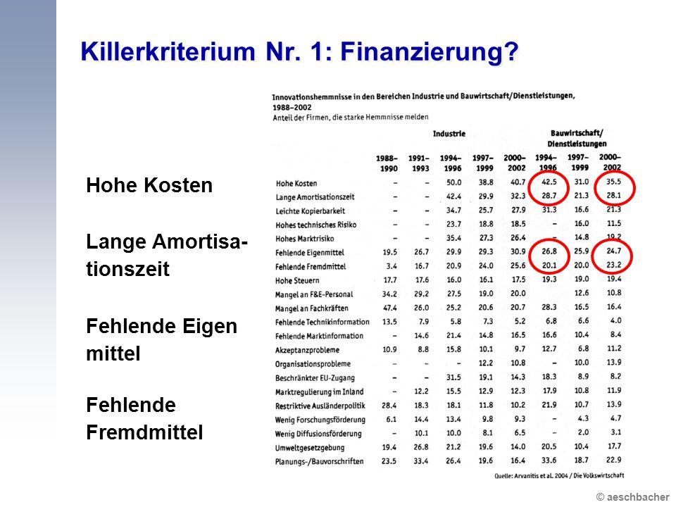 © aeschbacher Killerkriterium Nr. 1: Finanzierung? Hohe Kosten Fehlende Eigen mittel Lange Amortisa- tionszeit Fehlende Fremdmittel