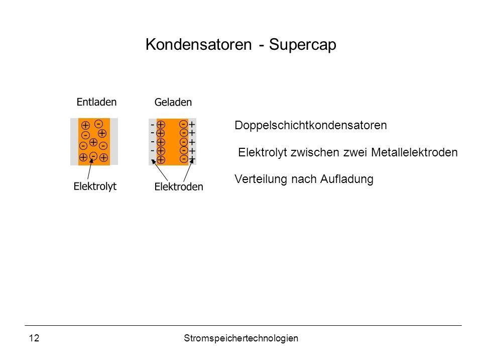 12Stromspeichertechnologien Kondensatoren - Supercap Doppelschichtkondensatoren Elektrolyt zwischen zwei Metallelektroden Verteilung nach Aufladung