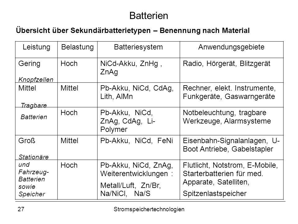 27Stromspeichertechnologien Batterien LeistungBelastungBatteriesystemAnwendungsgebiete GeringHochNiCd-Akku, ZnHg, ZnAg Radio, Hörgerät, Blitzgerät Mit